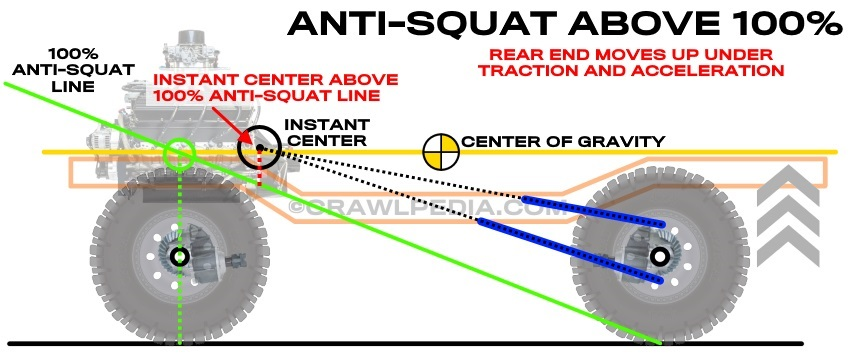 4-Link Suspension Guide | Anti -Squat, Anti-Dirve, and Roll