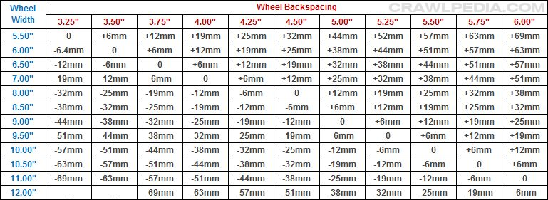 Bolt Pattern Guide And Lug Nut Chart Classy Gmc Bolt Pattern Chart