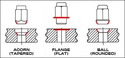 Ford Ranger Bolt Pattern >> Bolt Pattern Guide And Lug Nut Chart