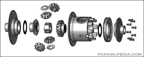Differential Types and Axle Locker Comparison