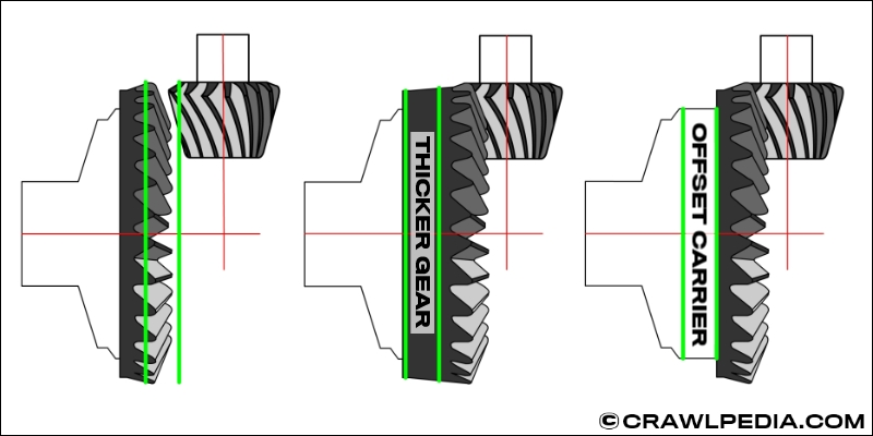 Thick Gears vs  Thin Gears and Axle Carrier Breaks Explained
