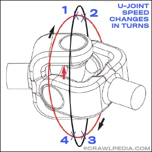 U-Joint Sizes and Strength Comparison | Universal Joints